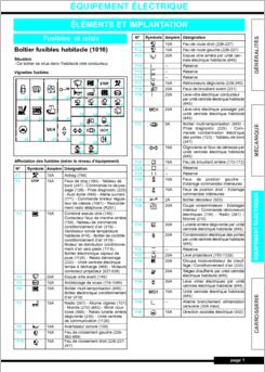 DiagramaManual Renault Clio 2001